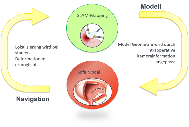 Vernetzung von Modellierung und Navigation